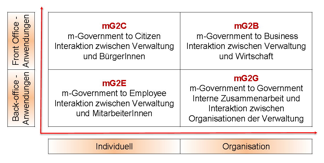 M-Government Strukturierung der Interaktionen Aus: OECD/International Telecommunication Union (2011), M-Government: Mobile Technologies for Responsive Governments