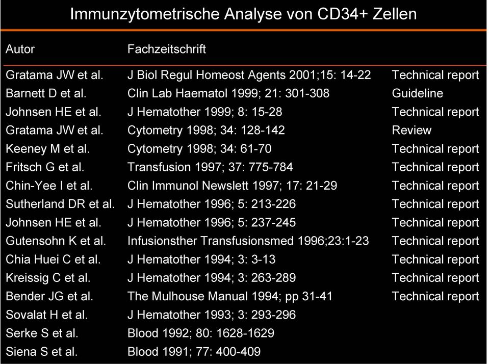 J Biol Regul Homeost Agents 2001;15: 14-22 Clin Lab Haematol 1999; 21: 301-308 J Hematother 1999; 8: 15-28 Cytometry 1998; 34: 128-142 Cytometry 1998; 34: 61-70 Transfusion 1997; 37: 775-784 Clin