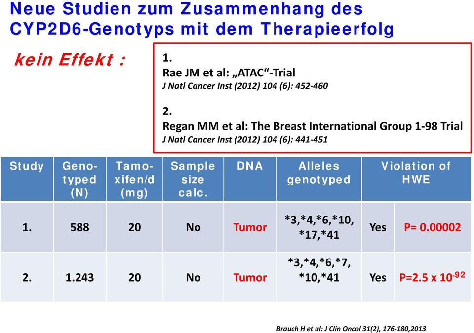 Regan MM et al: The Breast International Group 1 98 Trial J Natl Cancer Inst (2012) 104 (6): 441 451 Study Genotyped (N)