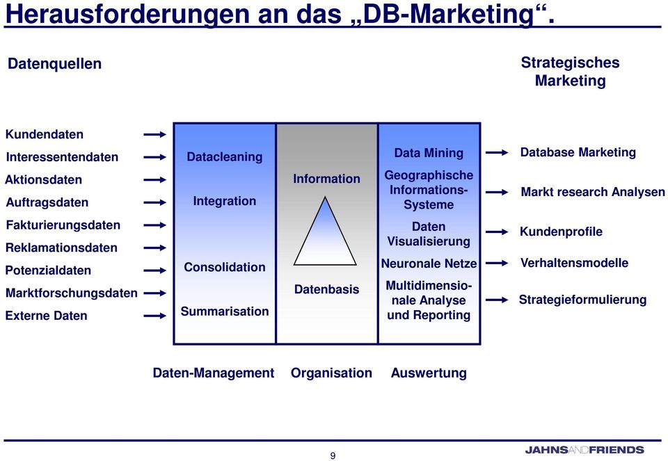 Mining Geographische Informations- Systeme Database Marketing Markt research Analysen Fakturierungsdaten Reklamationsdaten Potenzialdaten