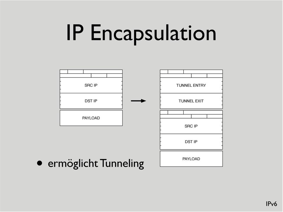 EXIT PAYLOAD SRC IP DST IP