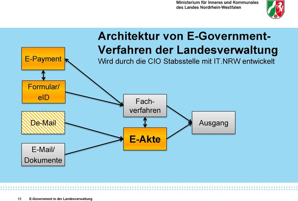 CIO Stabsstelle mit IT.