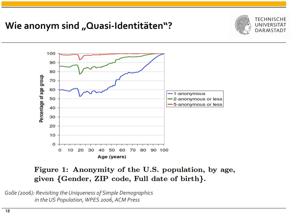 Uniqueness of Simple Demographics