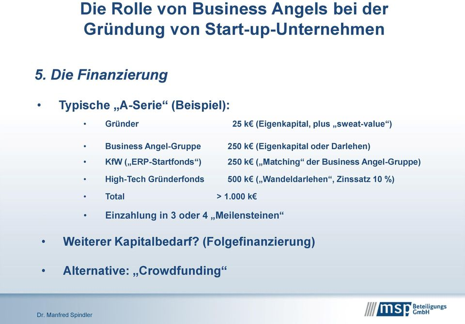Business Angel-Gruppe) High-Tech Gründerfonds 500 k ( Wandeldarlehen, Zinssatz 10 %) Total > 1.