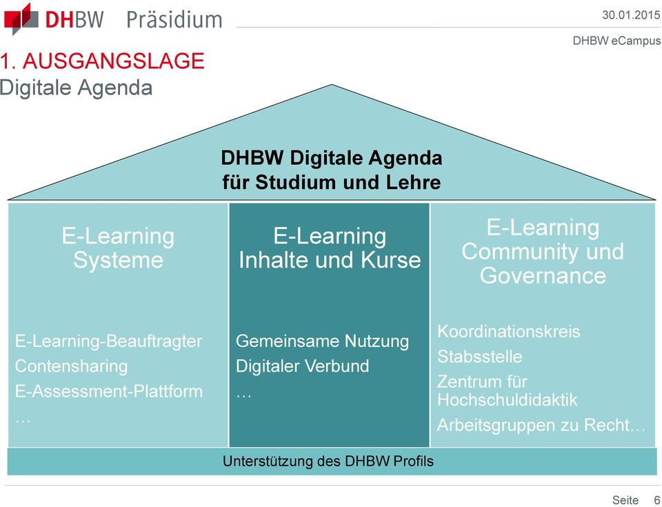 2015 E-Learning Systeme E-Learning Inhalte und Kurse E-Learning Community und Governance