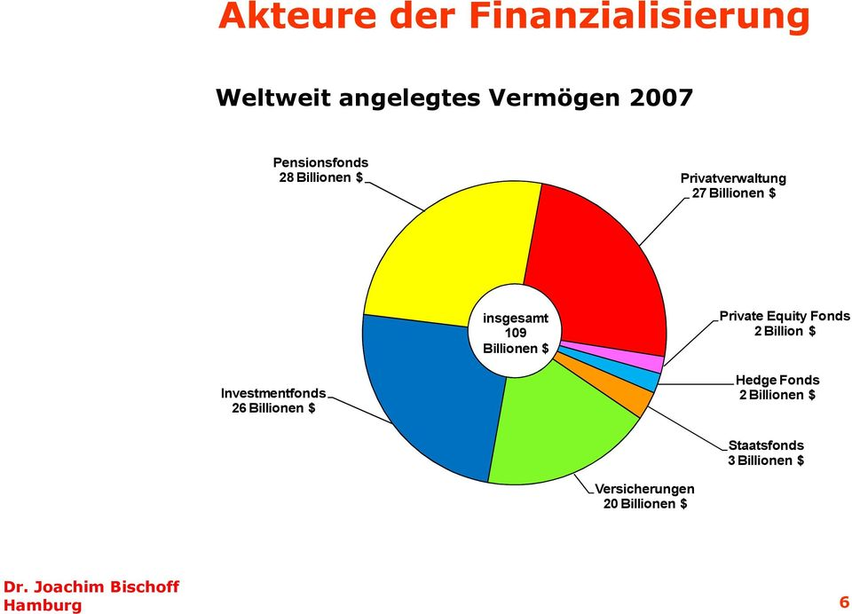 Pensionsfonds 28 Billionen $ Privatverwaltung 27 Billionen $ Private Equity Fonds 2 Billion $