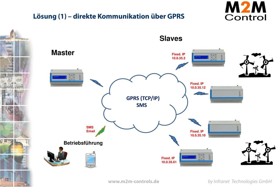 3 12 GPRS (TCP/IP) SMS SMS Email Betriebsführung 10 Fixed.