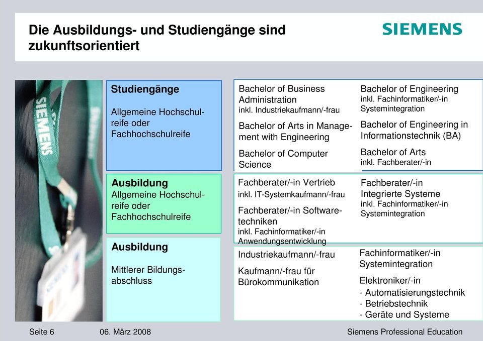 Industriekaufmann/-frau Bachelor of Arts in Management with Engineering Bachelor of Computer Science Fachberater/-in Vertrieb inkl. IT-Systemkaufmann/-frau Fachberater/-in Softwaretechniken inkl.