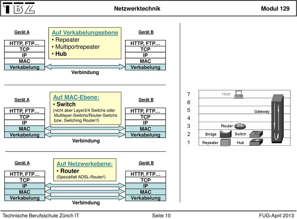 Multilayer-Switchs/Router-Switchs bzw. Switching Router!