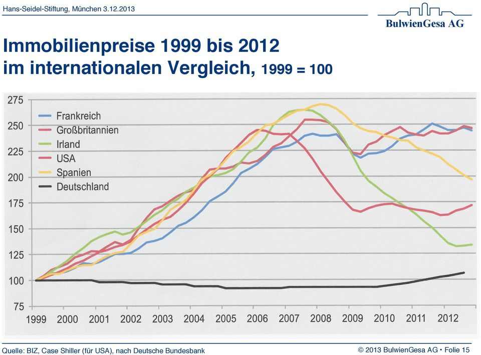 internationalen Vergleich, 1999 = 100 Quelle: