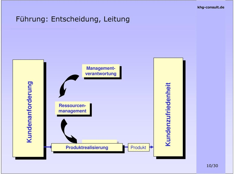 Kundenanforderung Ressourcenmanagement