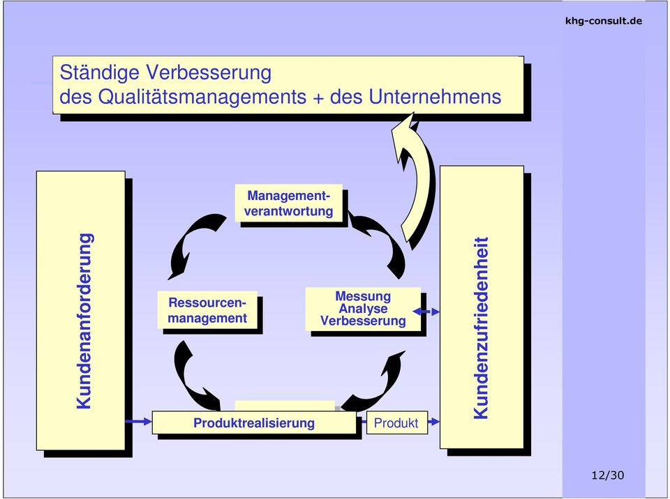 Ressourcenmanagement Ressourcenmanagement Produktrealisierung