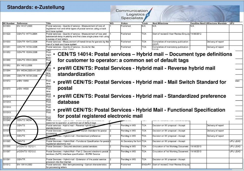 Postal Services - Hybrid mail - Mail Switch Standard for postal prewi CEN/TS: Postal Services - Hybrid mail - Standardized