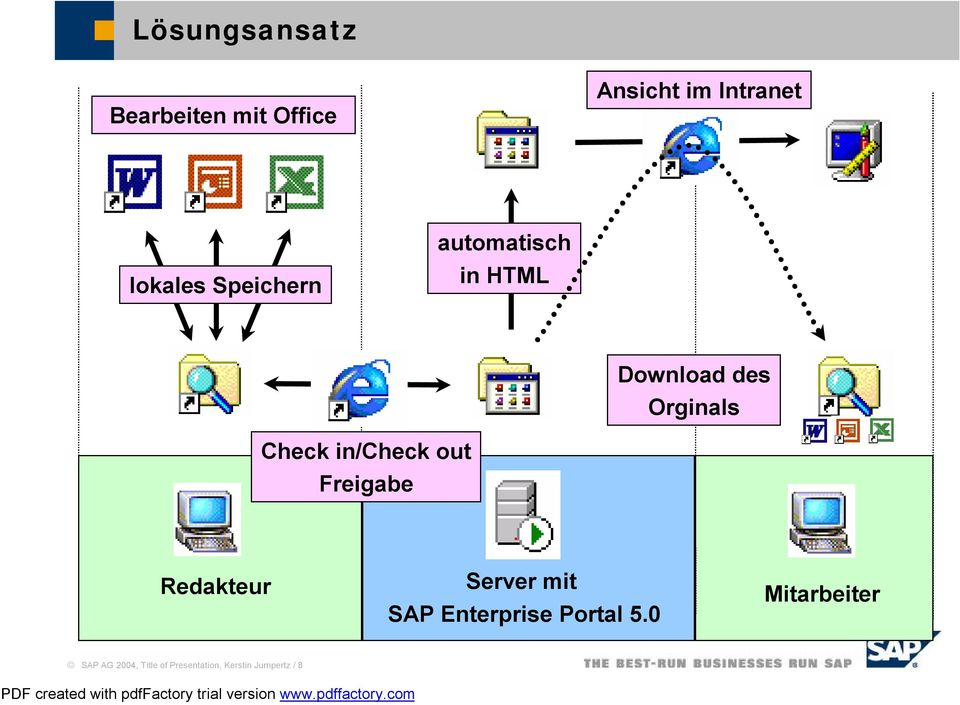in/check out Freigabe Redakteur Server mit SAP Enterprise Portal