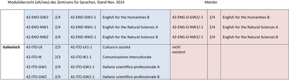 42-ENG-O-NW2/-1 English for the Natural Sciences B Italienisch 42-ITO-LK 42-ITO-IK 42-ITO-LK1-1 42-ITO-IK1-1 Cultura e società