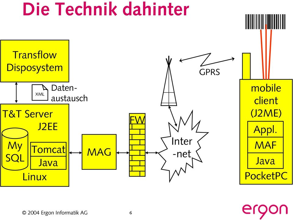 Java Linux Datenaustausch MAG FW Inter