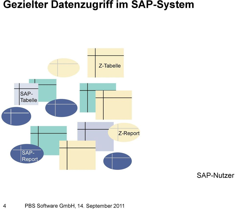 Tabelle Z-Report SAP- Report