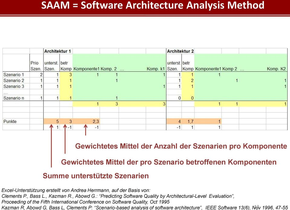 Kazman R, Abowd G, Bass L, Clements P: Scenario-based analysis of software architecture, IEEE Software 13(6), Nov 12 1996, 47-55 SAAM =