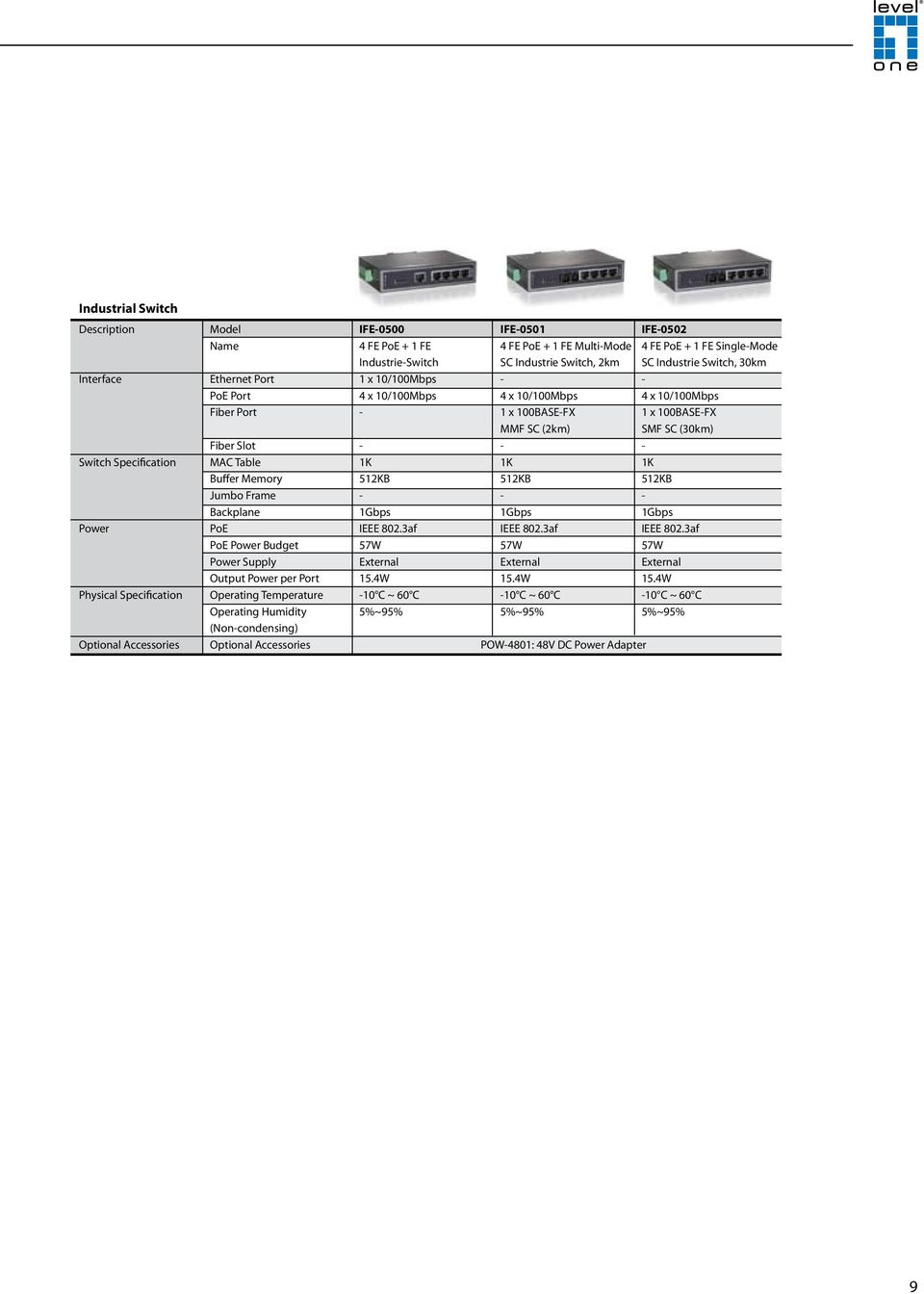 Table 1K 1K 1K Buffer Memory 512KB 512KB 512KB Jumbo Frame Backplane 1Gbps 1Gbps 1Gbps Power PoE IEEE 802.3af IEEE 802.