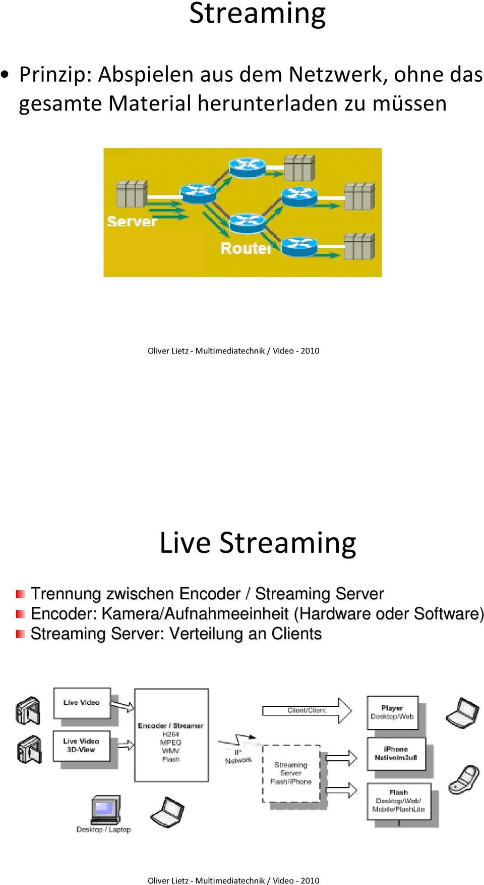 zwischen Encoder / Streaming Server Encoder: :
