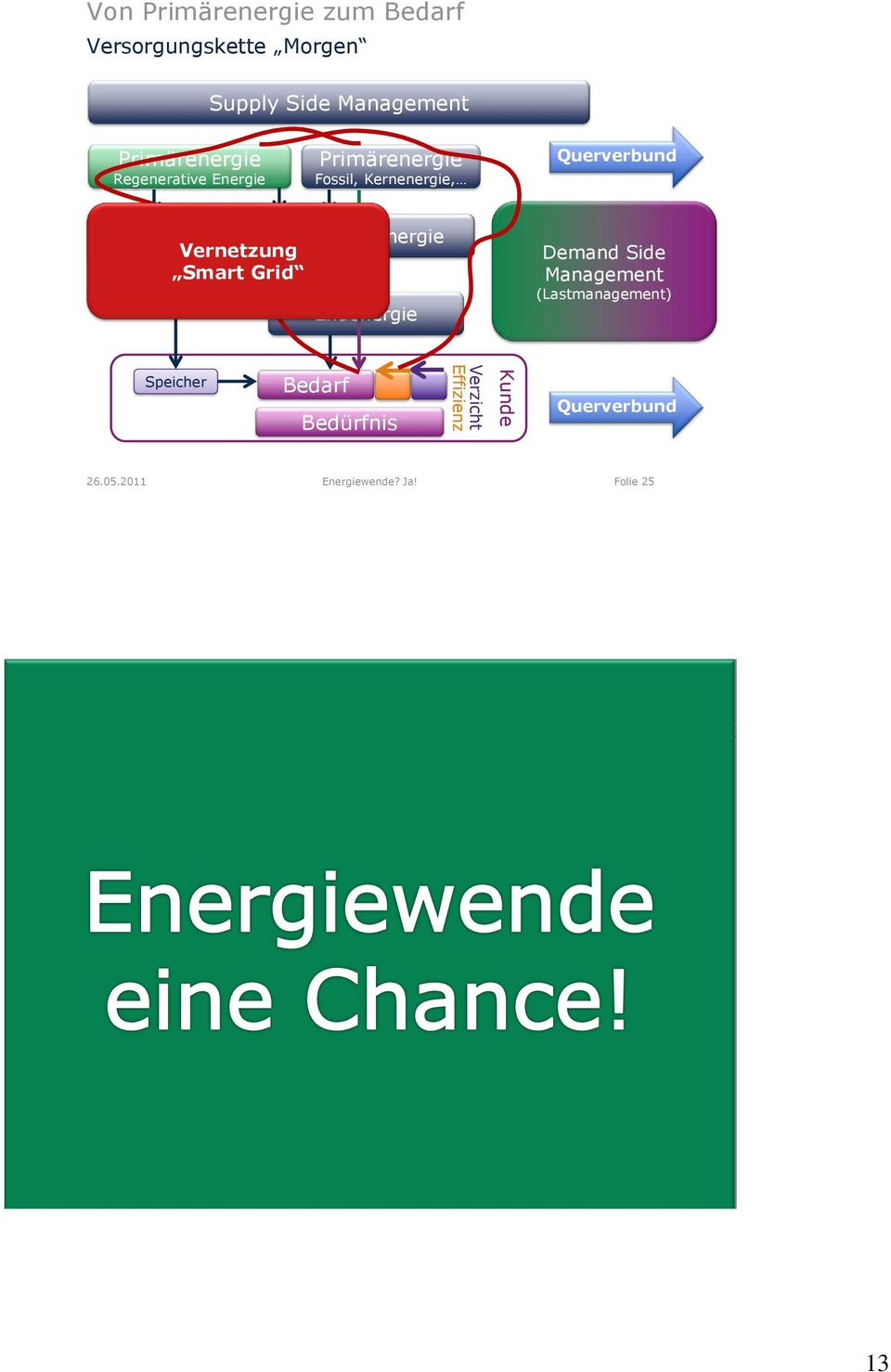 Vernetzung Smart Grid Endenergie Demand Side Management (Lastmanagement) Speicher Bedarf