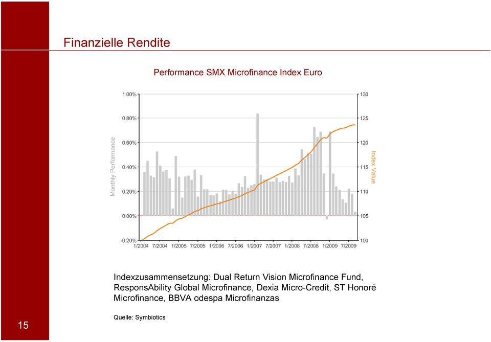 ResponsAbility Global Microfinance, Dexia Micro-Credit, ST