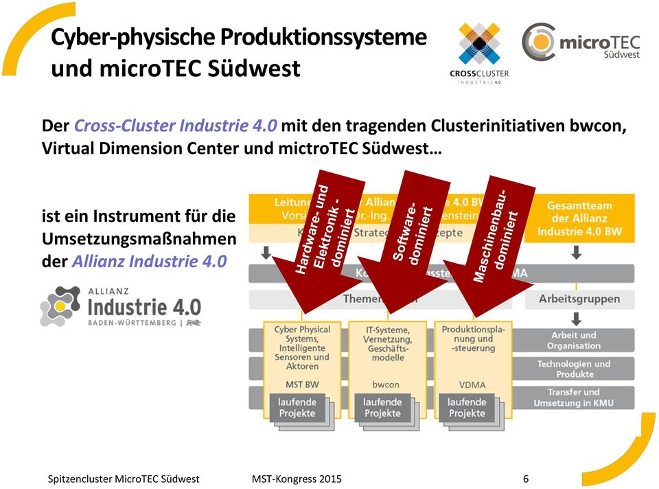 0 mit den tragenden Clusterinitiativen bwcon, Virtual Dimension Center und