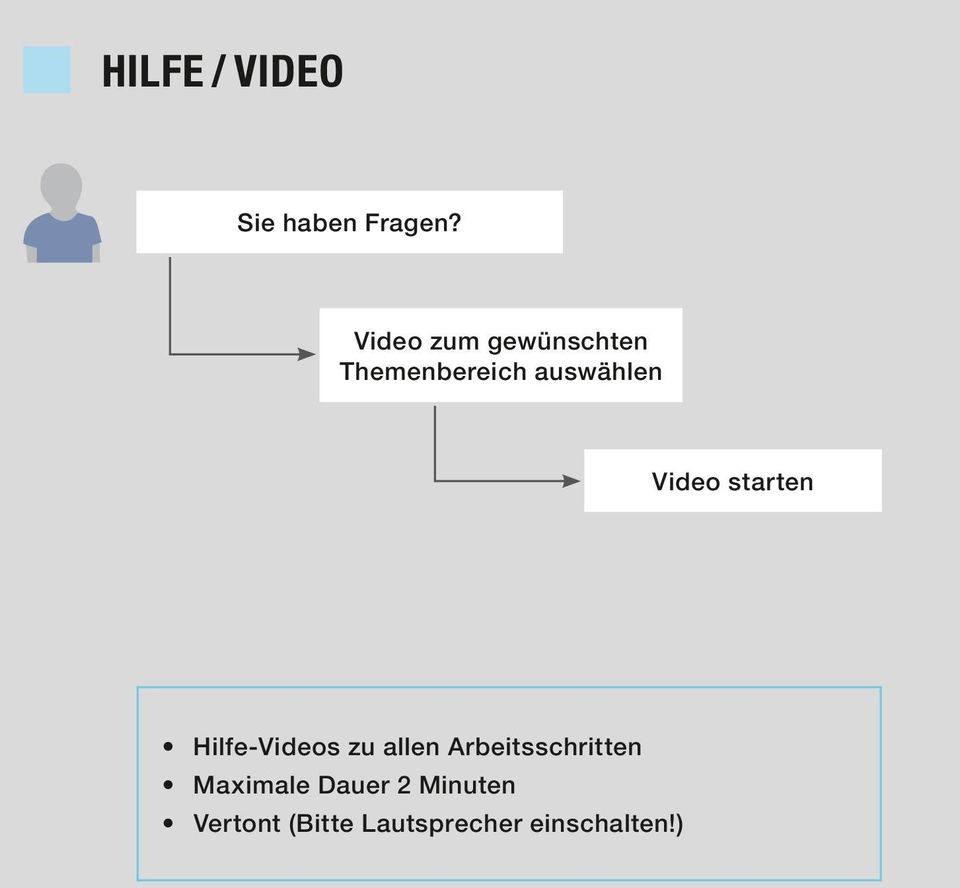 Video starten Hilfe-Videos zu allen