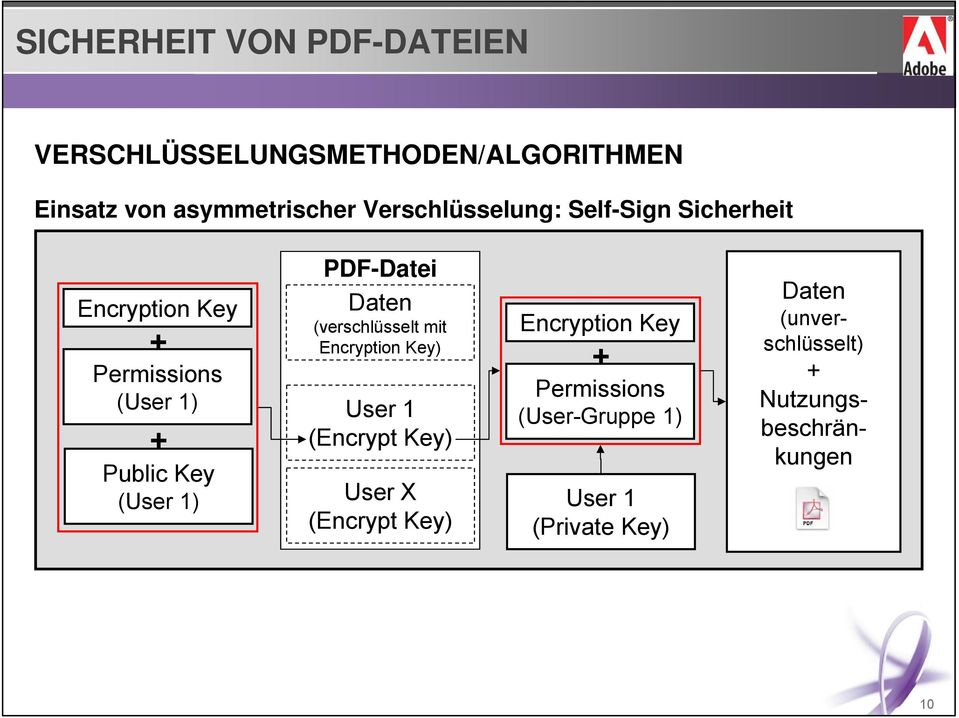 (verschlüsselt mit Encryption Key) User 1 (Encrypt Key) User X (Encrypt Key) Encryption Key