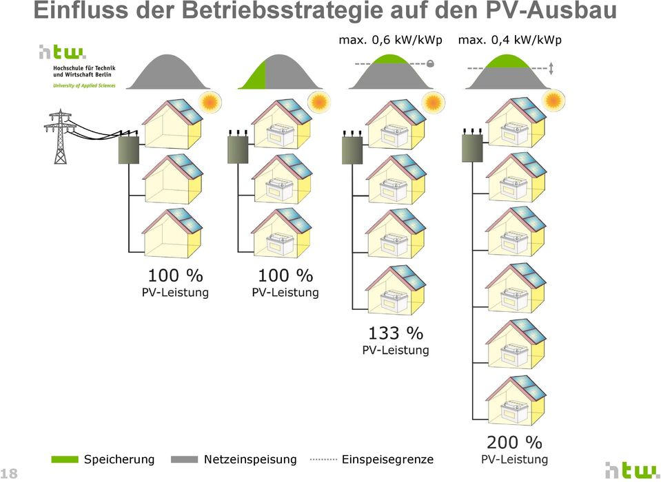 0,6 kw/kwp max.