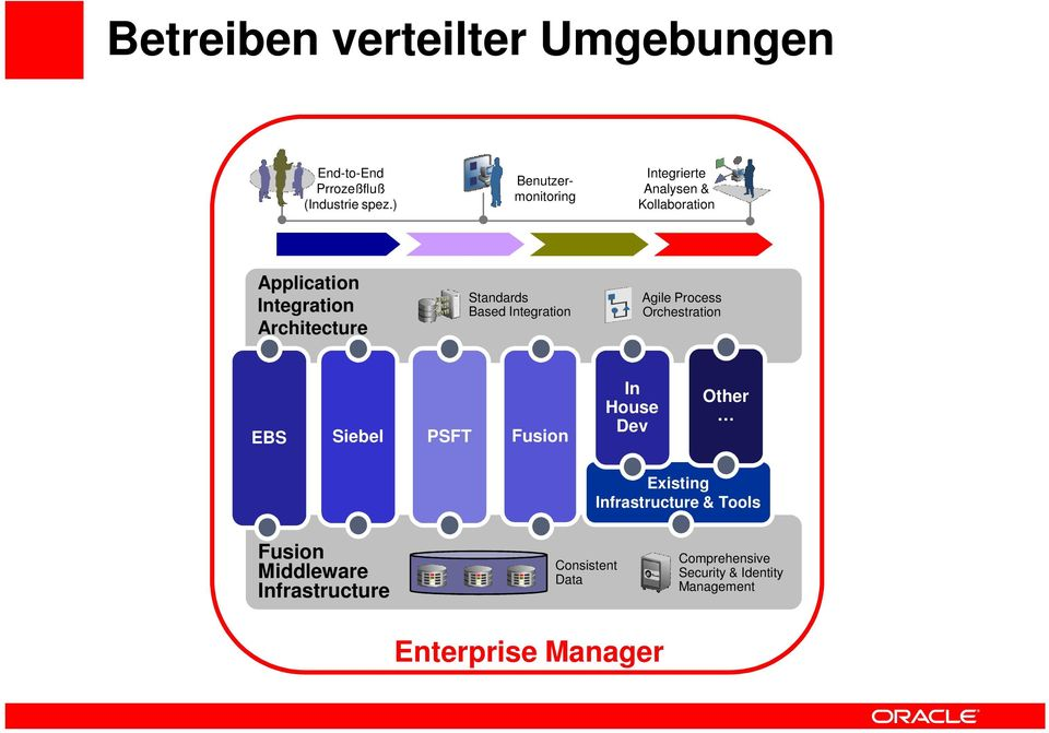 Based Integration Agile Process Orchestration EBS Siebel PSFT Fusion In House Dev Other Existing