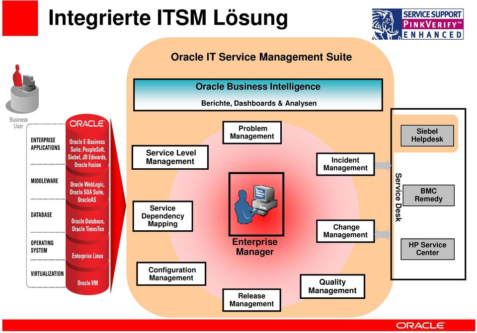 Incident Management Service Dependency Mapping Enterprise Manager Change Management Service