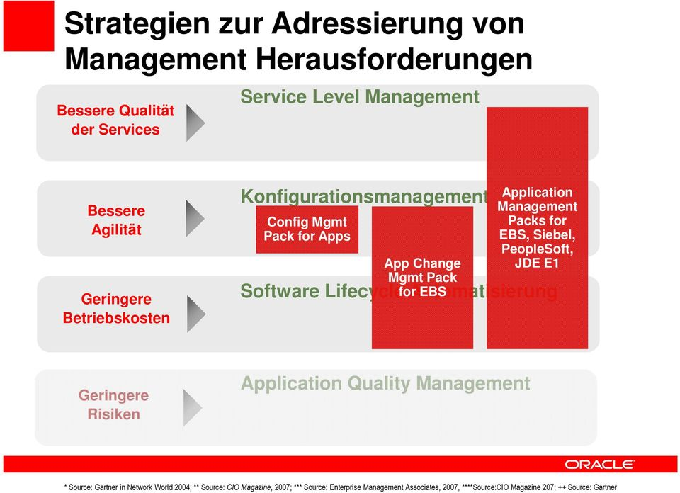Siebel, PeopleSoft, JDE E1 Software Lifecycle for Automatisierung EBS Geringere Risiken Application Quality Management * Source: Gartner in