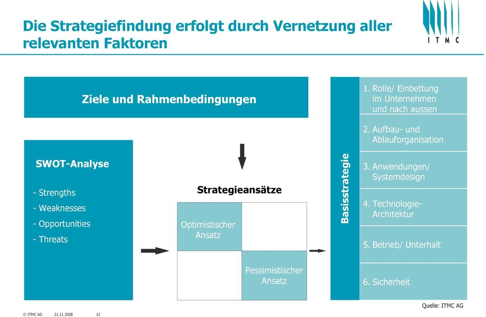 Aufbau- und Ablauforganisation SWOT-Analyse - Strengths - Weaknesses - Opportunities - Threats Strategieansätze