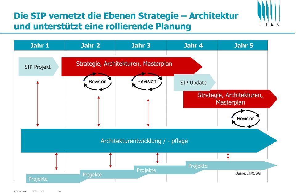 Update Strategie, Architekturen, Masterplan Revision Architekturentwicklung / - pflege