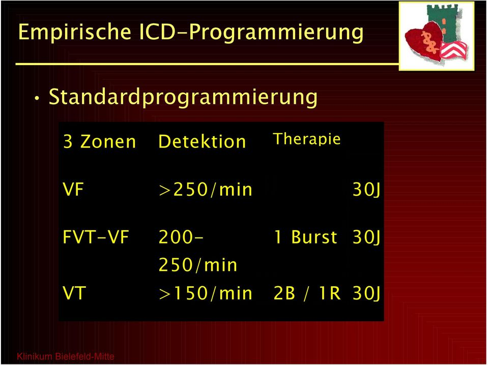 Detektion Therapie VF >250/min 30J