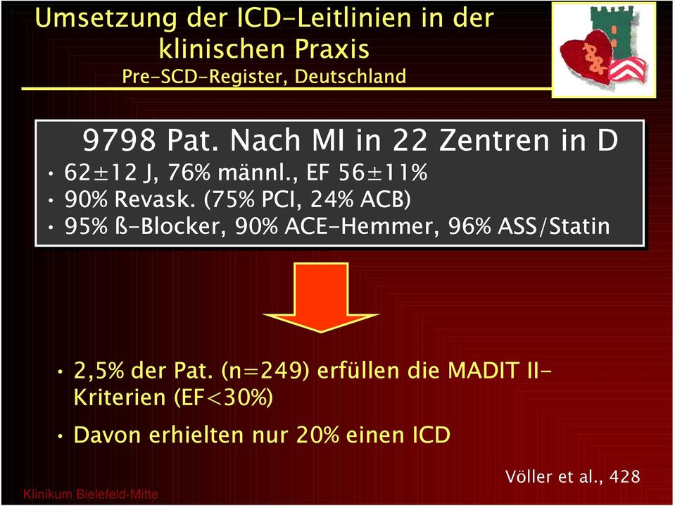 (75% PCI, 24% ACB) 95% ß-Blocker, 90% ACE-Hemmer, 96% ASS/Statin 2,5% der Pat.