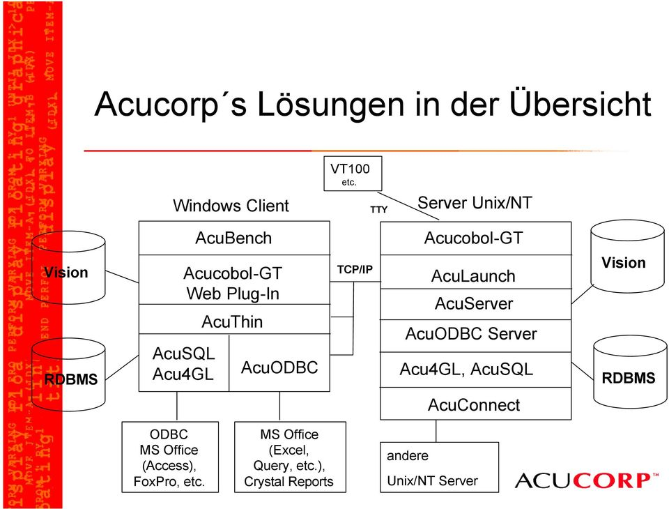 Acucobol-GT Web Plug-In AcuThin AcuODBC TCP/IP AcuLaunch AcuServer AcuODBC Server Acu4GL,