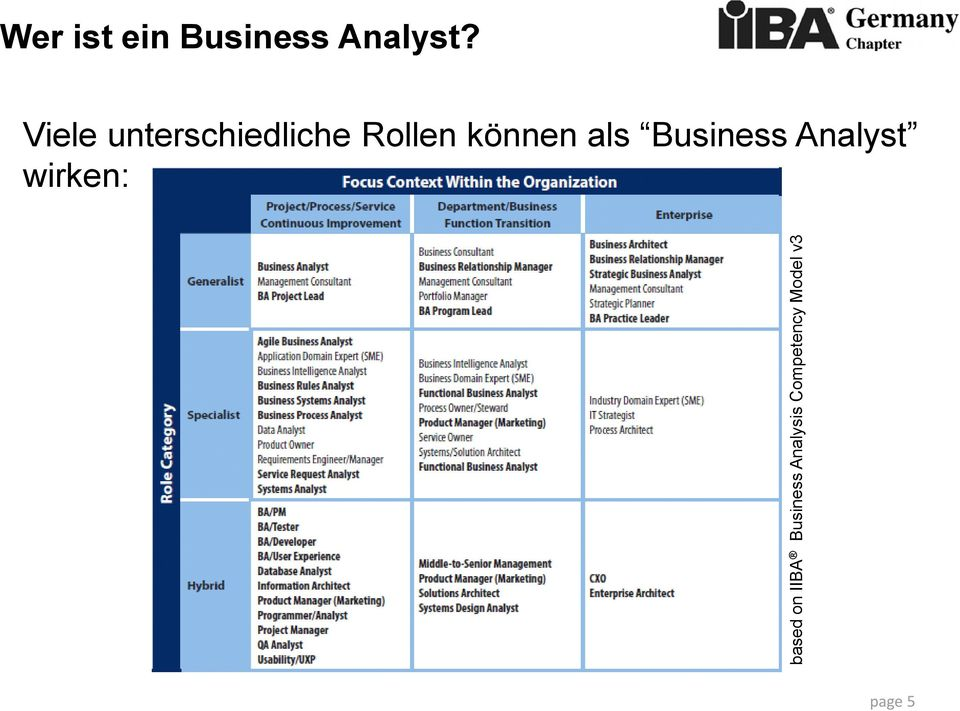 Business Analyst?