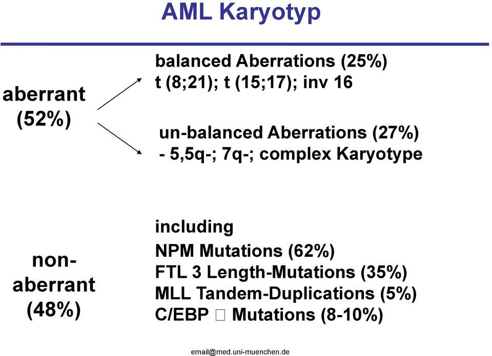 Karyotype nonaberrant (48%) including NPM Mutations (62%) FTL 3