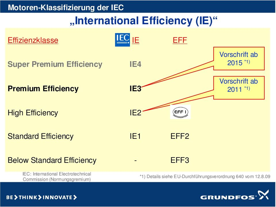 Efficiency IE2 EFF1 Standard Efficiency IE1 EFF2 Below Standard Efficiency - EFF3 IEC: