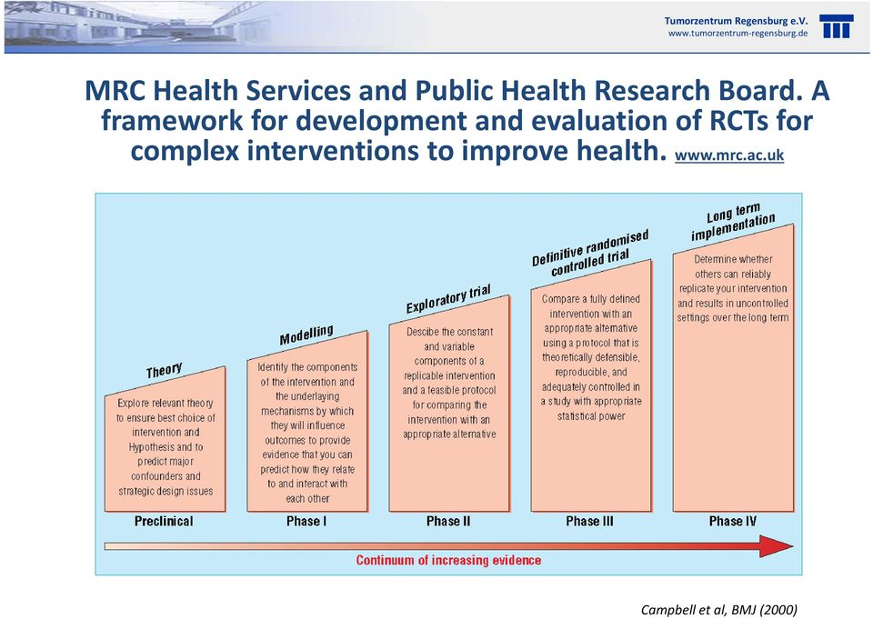 A framework for development and evaluation of