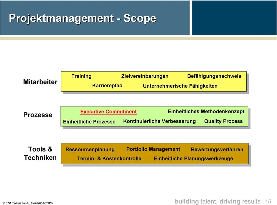 Einheitliches Methodenkonzept Quality Process Tools & Techniken Ressourcenplanung Portfolio Management