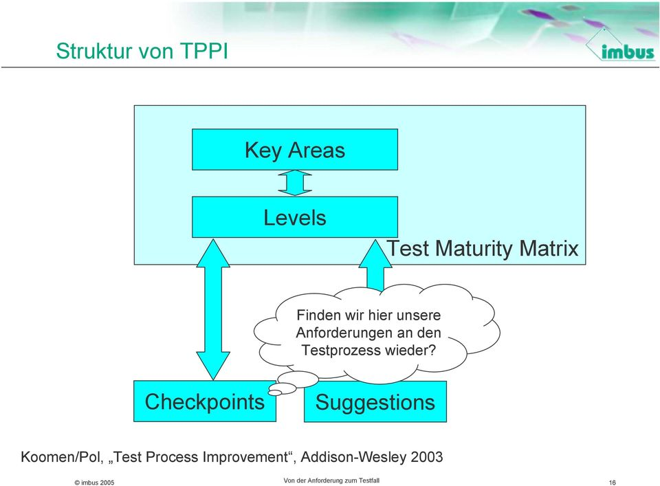 heckpoints Suggestions Koomen/Pol, Test Process Improvement,