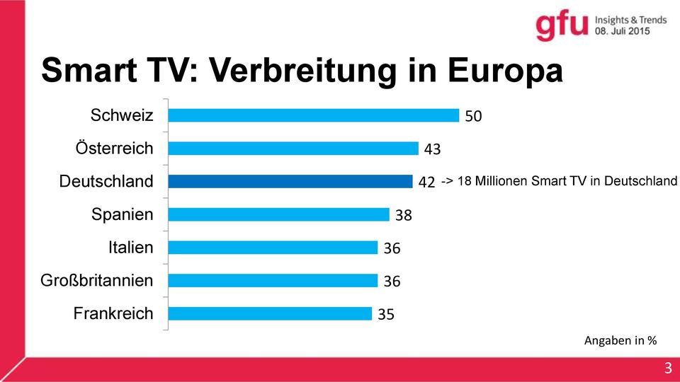 Smart TV in Deutschland Spanien Italien
