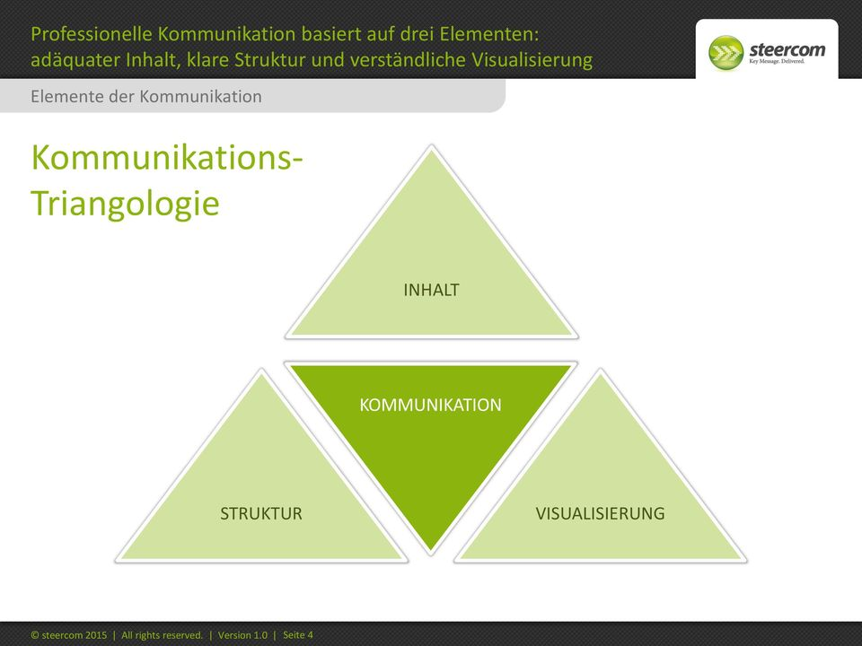 Kommunikation Kommunikations- Triangologie INHALT KOMMUNIKATION