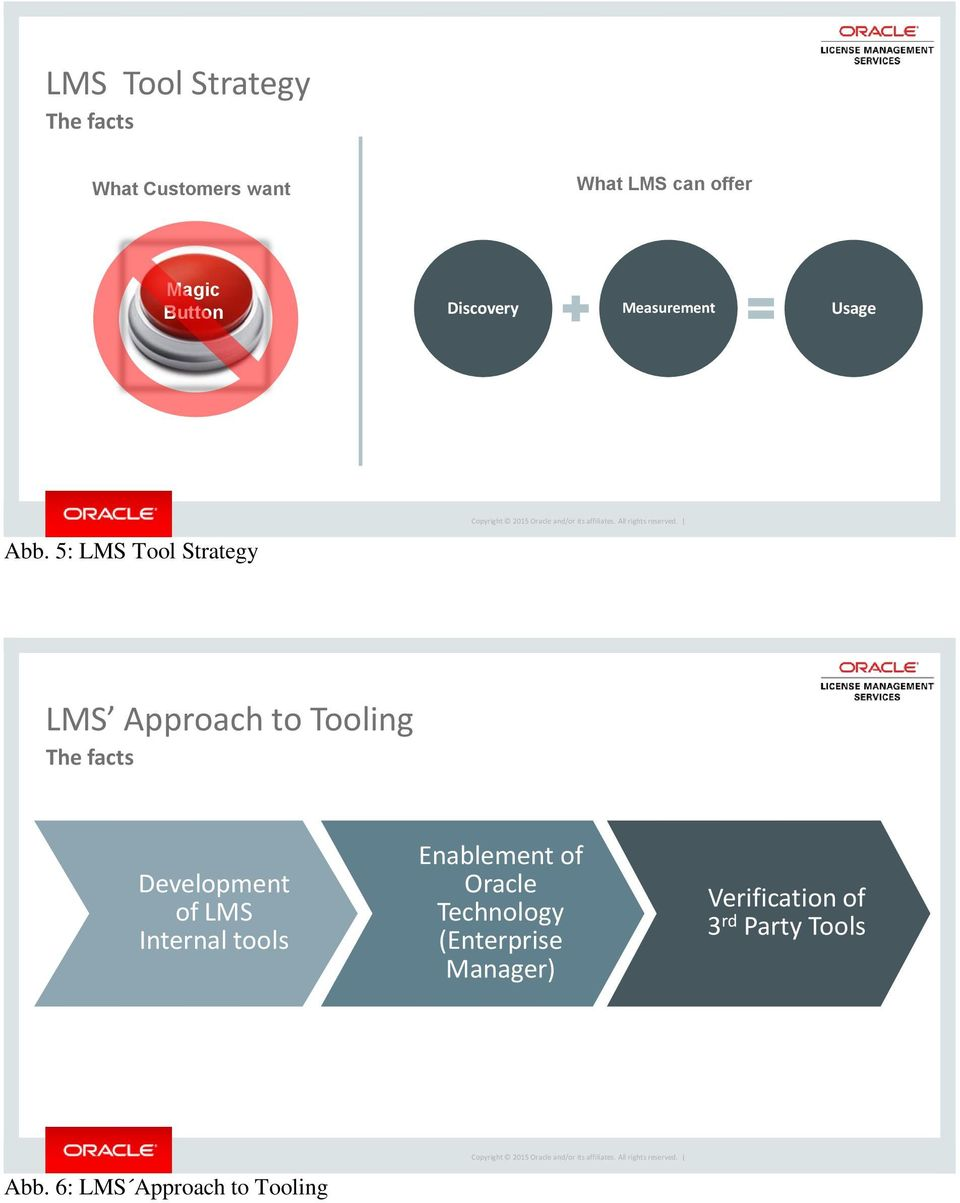 5: LMS Tool Strategy LMS Approach to Tooling The facts Development of LMS