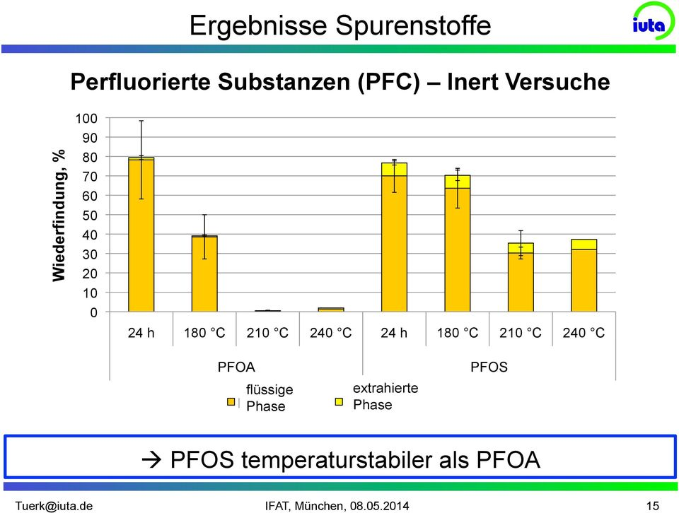 "Phase extrahierte Extracted Phase Phase PFOS Prozessparameter: "" PFOS 50 g Sand,"