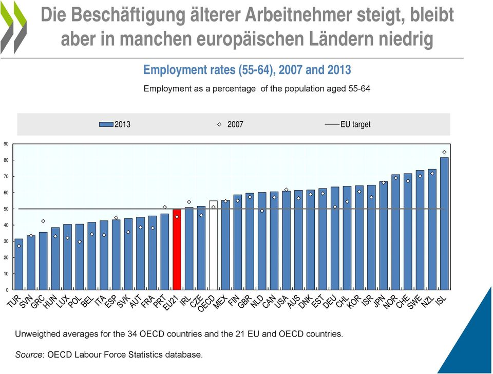 aged 55-64 2013 2007 EU target 90 80 70 60 50 40 30 20 10 0 Unweigthed averages for the 34