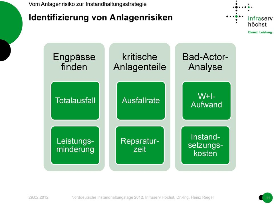 Bad-Actor- Analyse Totalausfall Ausfallrate